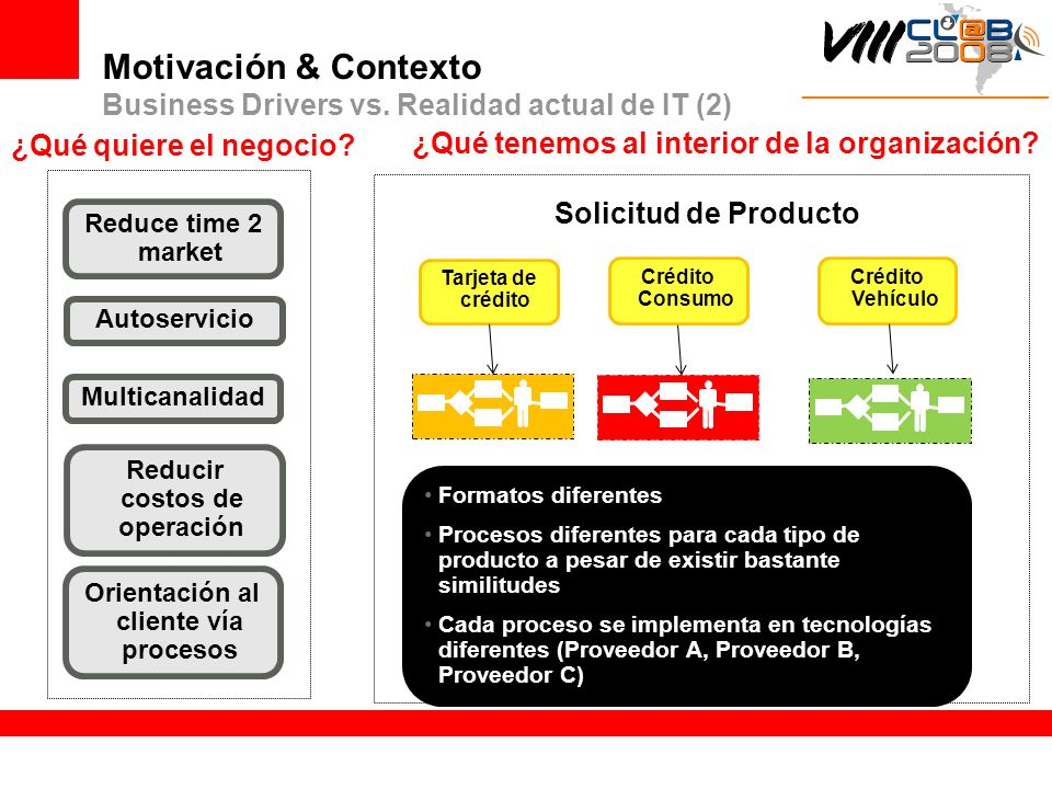 Motivación & Contexto Business Drivers vs. Realidad actual de IT (2)