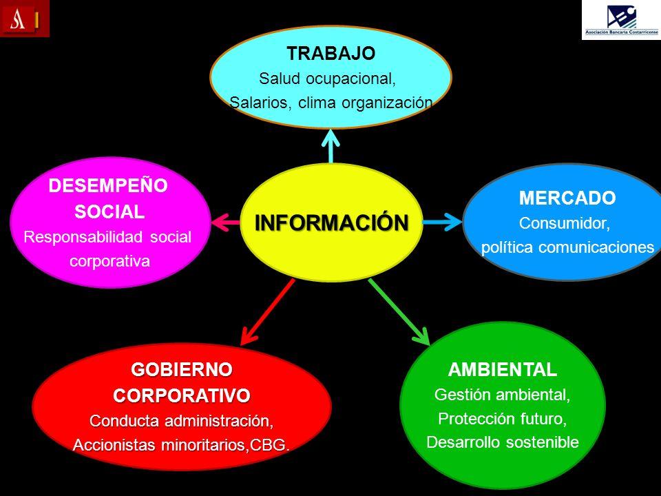 INFORMACIÓN TRABAJO DESEMPEÑO SOCIAL MERCADO AMBIENTAL GOBIERNO