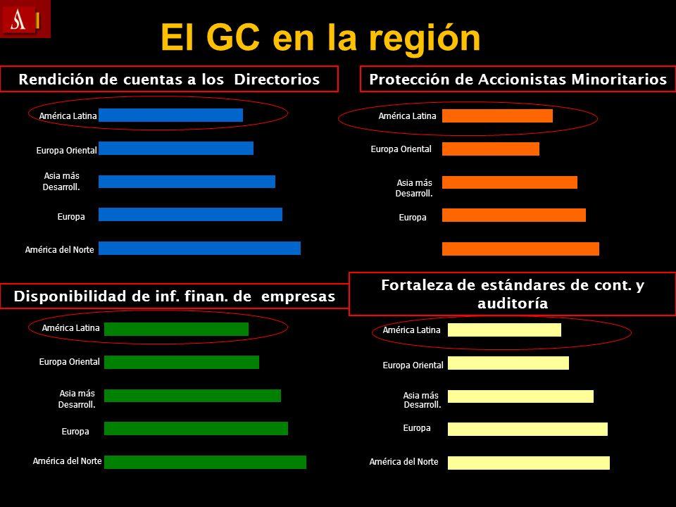 El GC en la región Rendición de cuentas a los Directorios