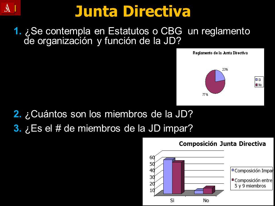 Junta Directiva 1. ¿Se contempla en Estatutos o CBG un reglamento de organización y función de la JD