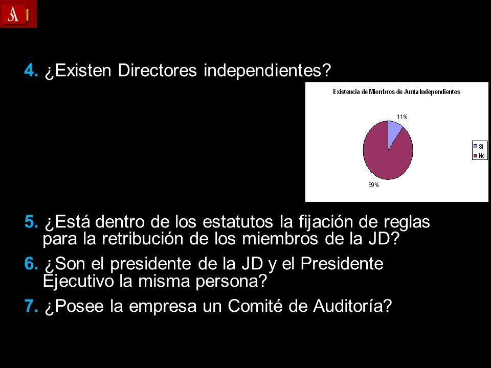 4. ¿Existen Directores independientes