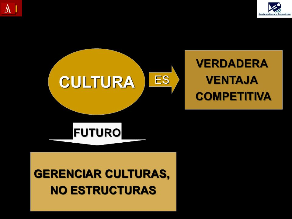 CULTURA VERDADERA VENTAJA ES COMPETITIVA FUTURO GERENCIAR CULTURAS,