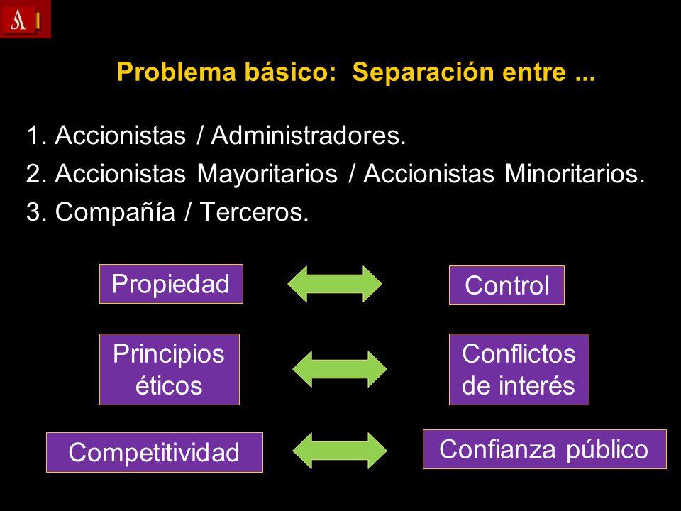 Problema básico: Separación entre ...