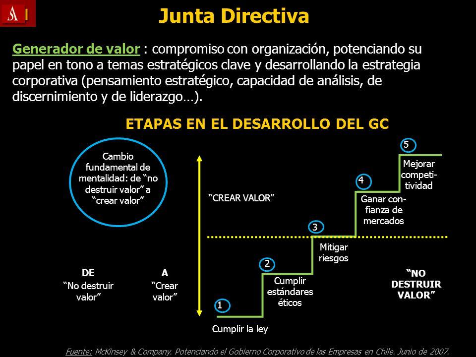 ETAPAS EN EL DESARROLLO DEL GC