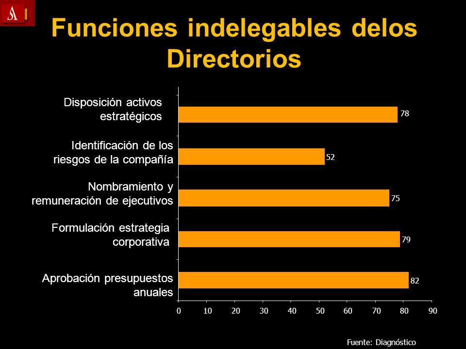 Funciones indelegables delos Directorios