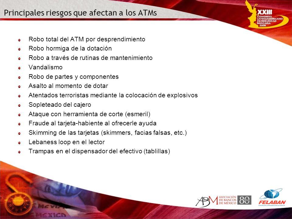 Principales riesgos que afectan a los ATMs