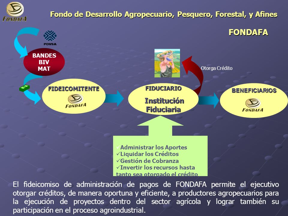 FONDAFA Fondo de Desarrollo Agropecuario, Pesquero, Forestal, y Afines