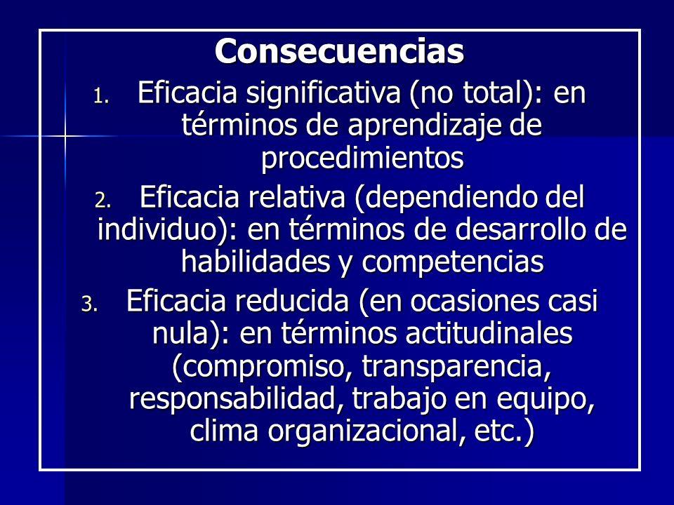 Consecuencias Eficacia significativa (no total): en términos de aprendizaje de procedimientos.