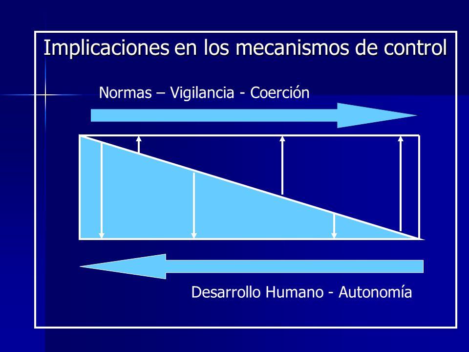 Implicaciones en los mecanismos de control