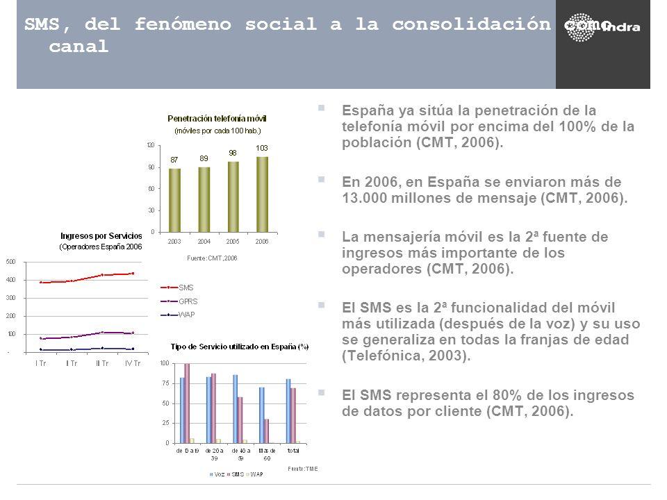 SMS, del fenómeno social a la consolidación como canal
