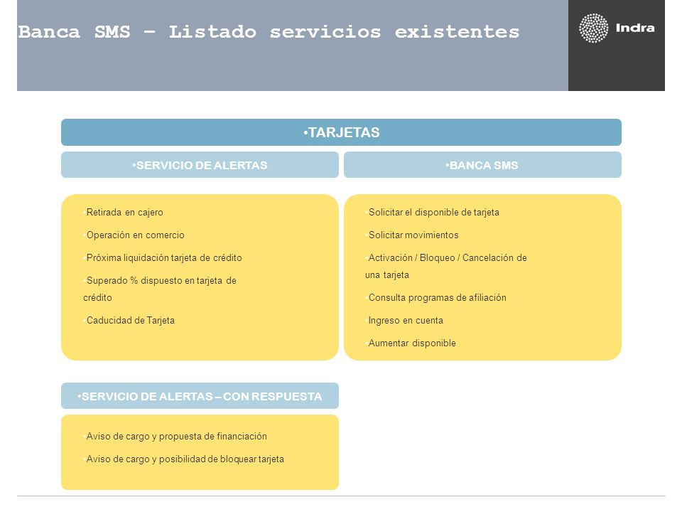 Banca SMS – Listado servicios existentes