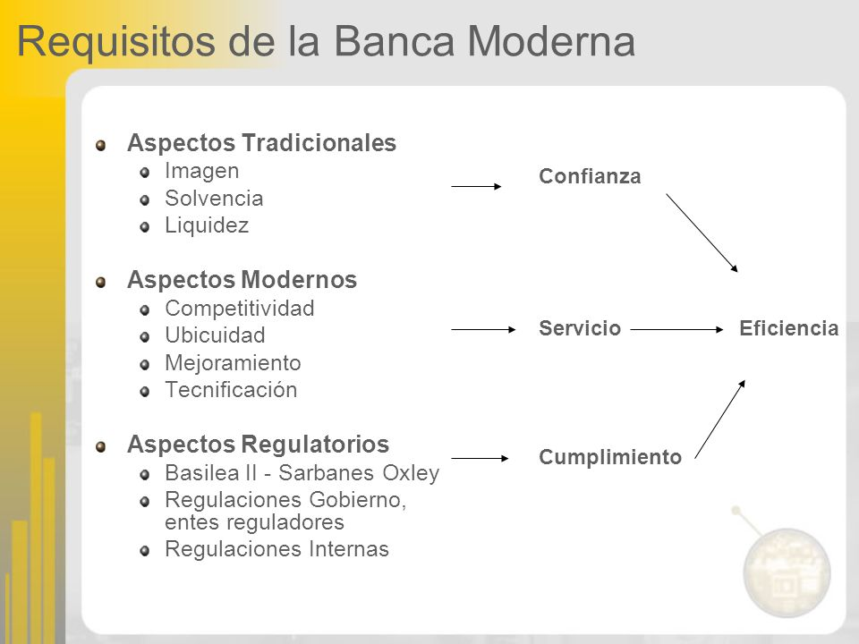 Requisitos de la Banca Moderna