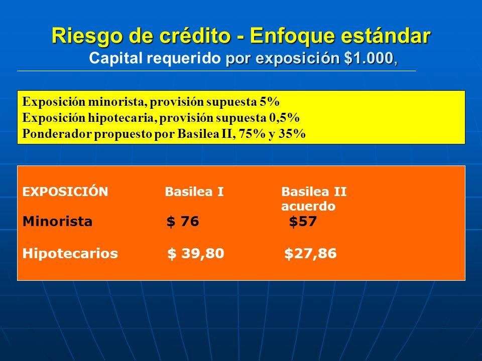 Riesgo de crédito - Enfoque estándar Capital requerido por exposición $1.000,