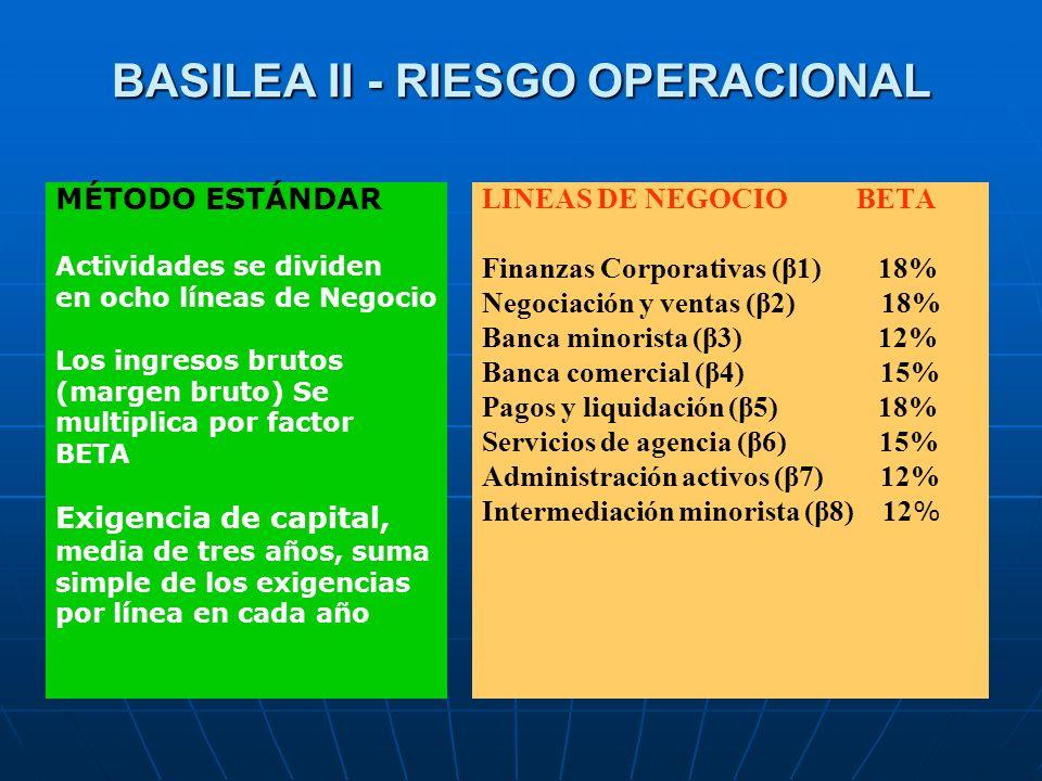 BASILEA II - RIESGO OPERACIONAL