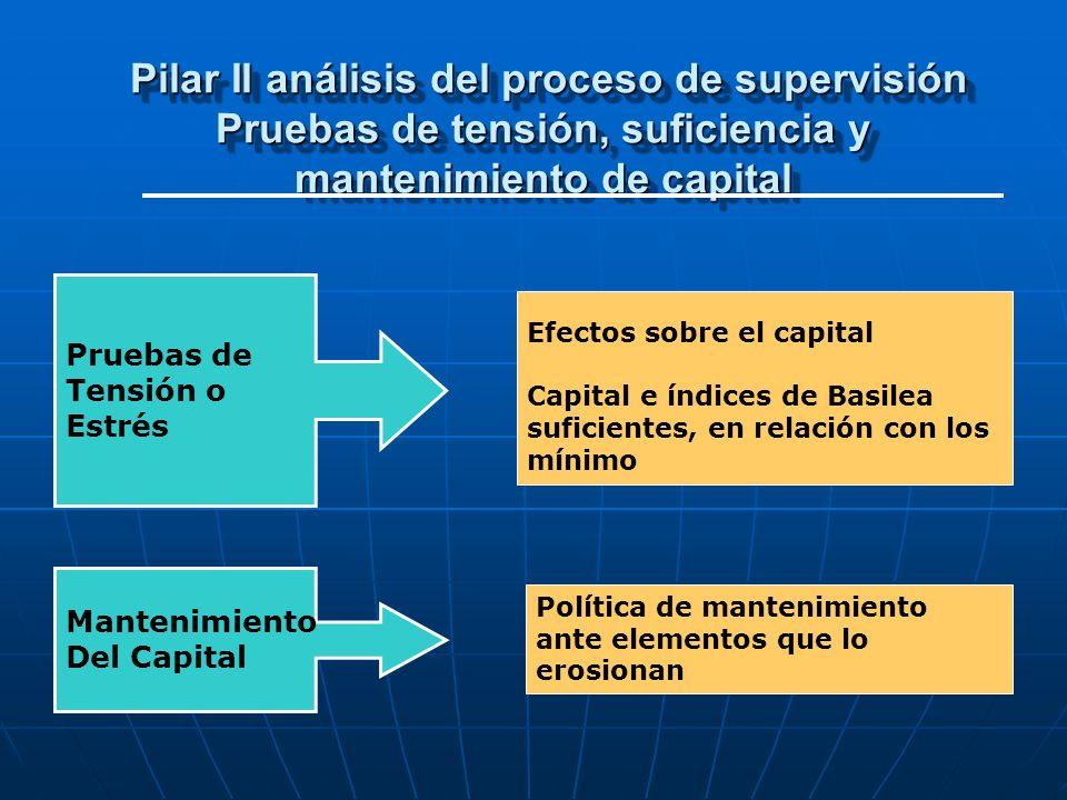 Pilar II análisis del proceso de supervisión Pruebas de tensión, suficiencia y mantenimiento de capital