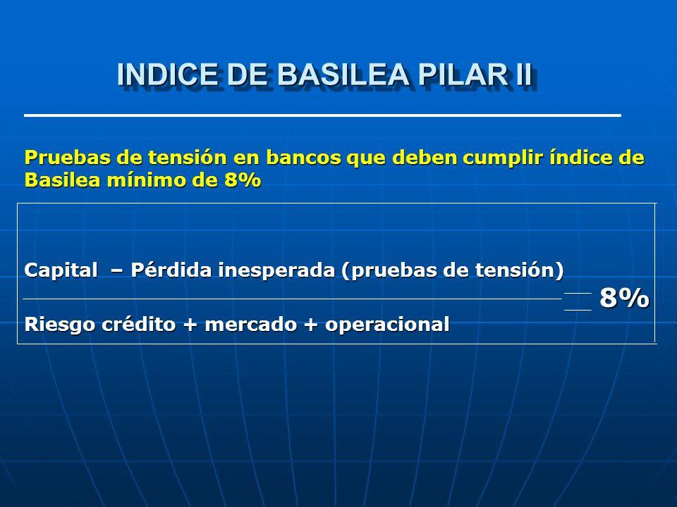 INDICE DE BASILEA PILAR II