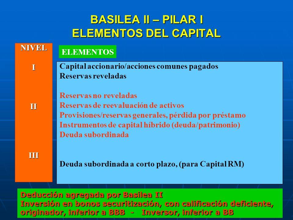 BASILEA ll – PILAR I ELEMENTOS DEL CAPITAL