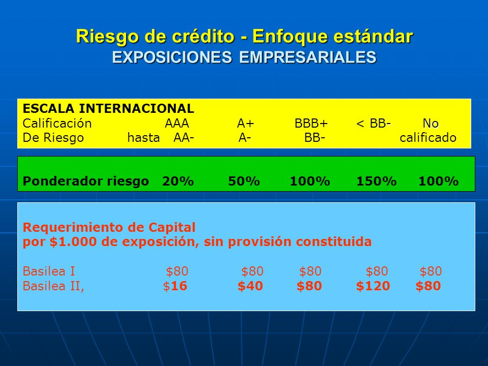 Riesgo de crédito - Enfoque estándar EXPOSICIONES EMPRESARIALES