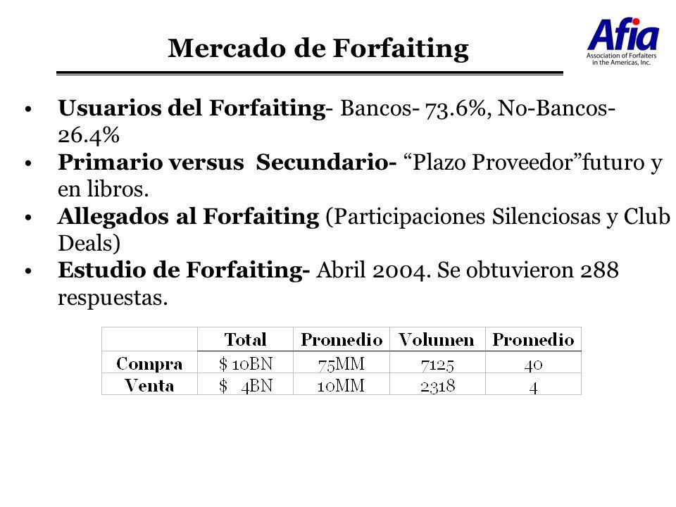 Mercado de Forfaiting Usuarios del Forfaiting- Bancos- 73.6%, No-Bancos- 26.4% Primario versus Secundario- Plazo Proveedor futuro y en libros.