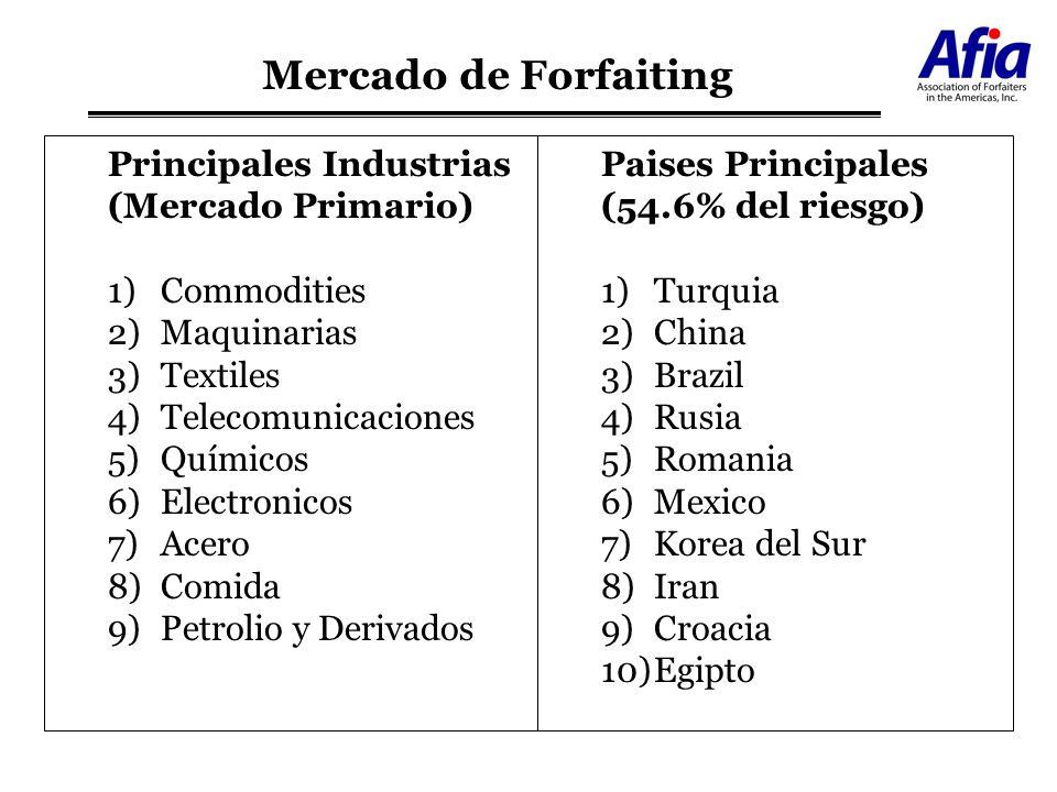 Mercado de Forfaiting Principales Industrias (Mercado Primario)