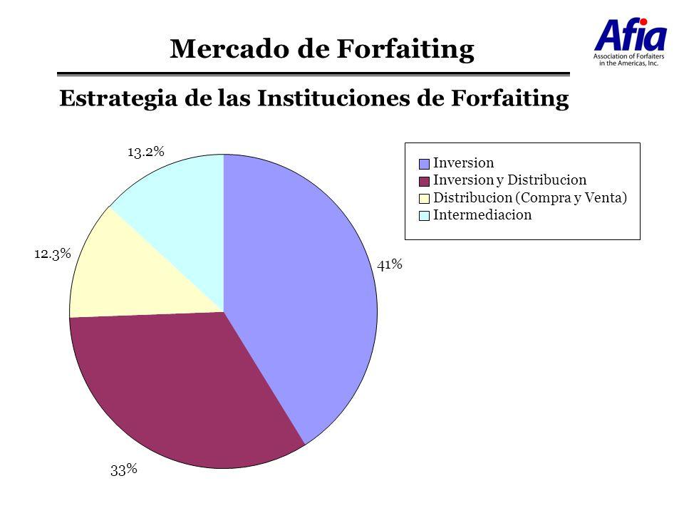 Estrategia de las Instituciones de Forfaiting