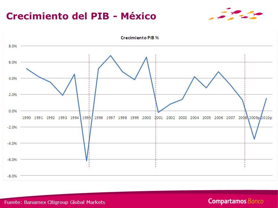 Crecimiento del PIB - México