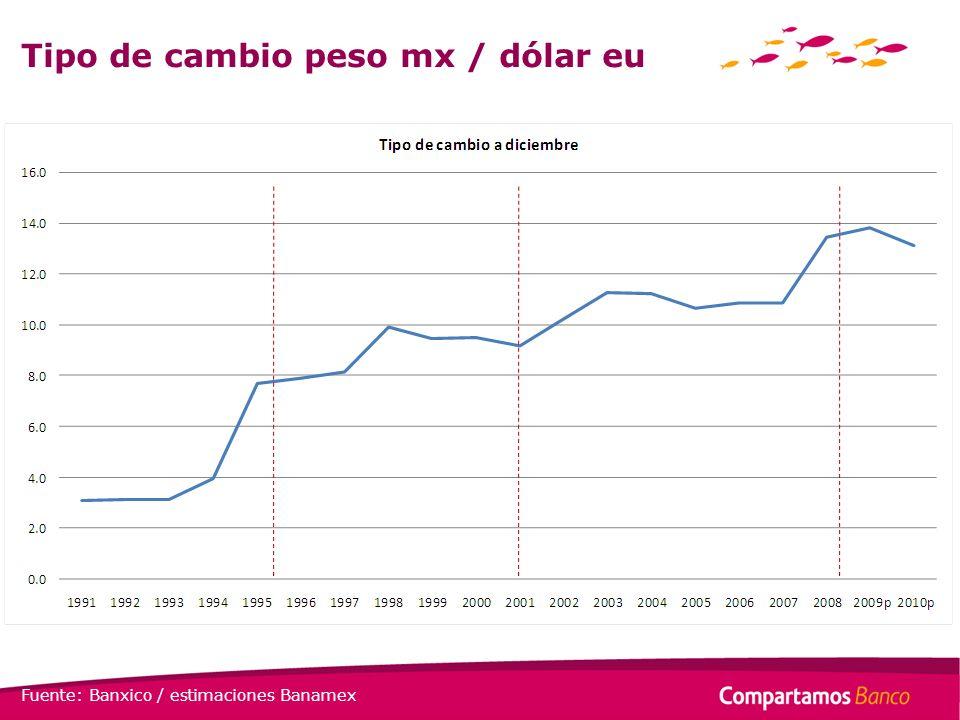 Tipo de cambio peso mx / dólar eu