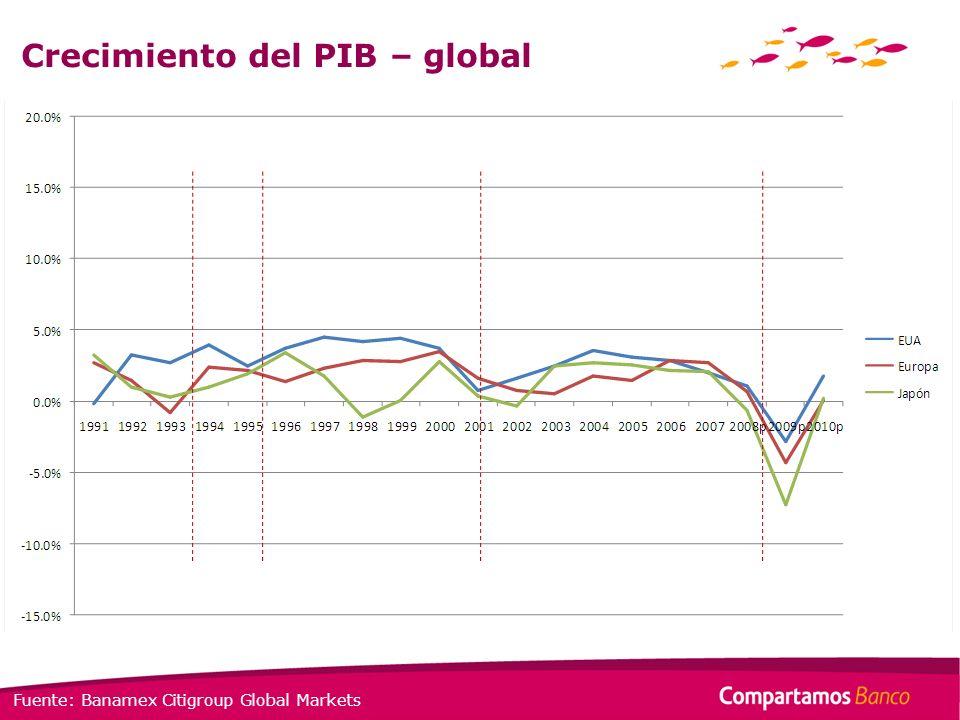 Crecimiento del PIB – global