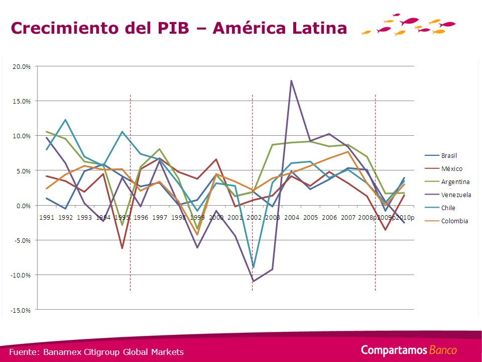 Crecimiento del PIB – América Latina