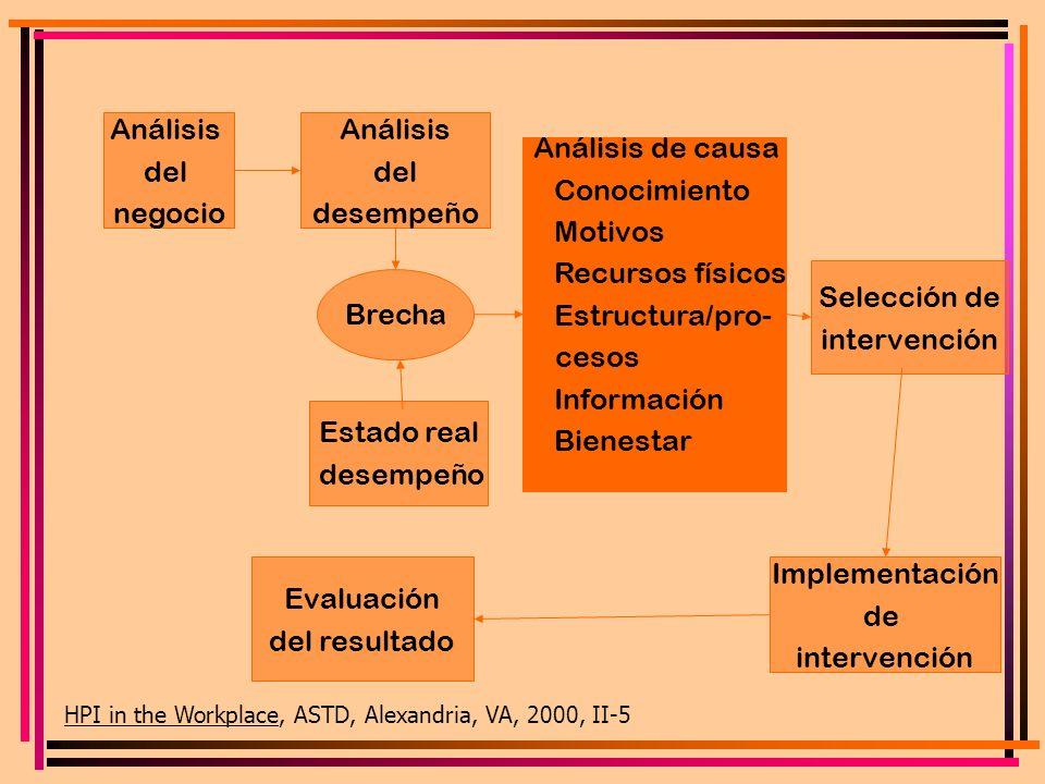 Análisis del negocio Análisis del desempeño Análisis de causa