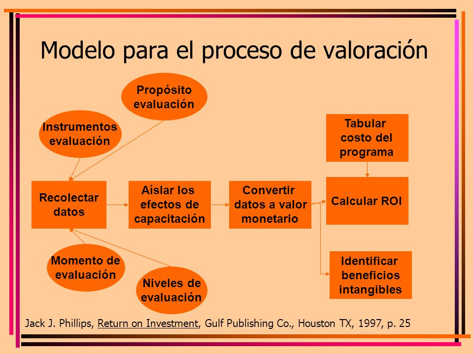 Modelo para el proceso de valoración