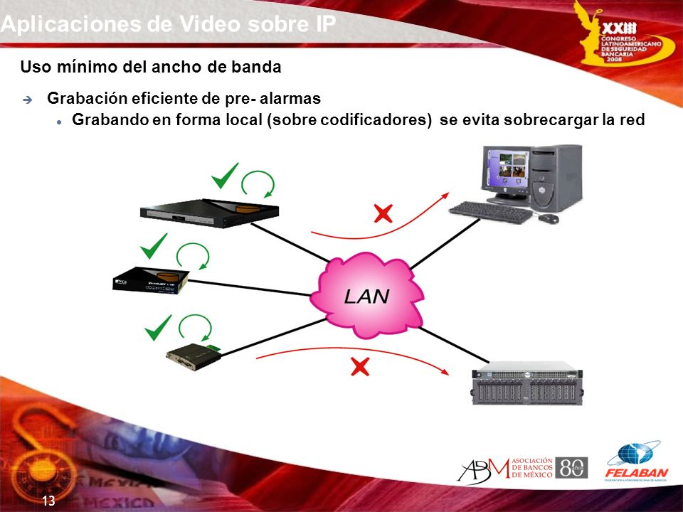 Aplicaciones de Video sobre IP