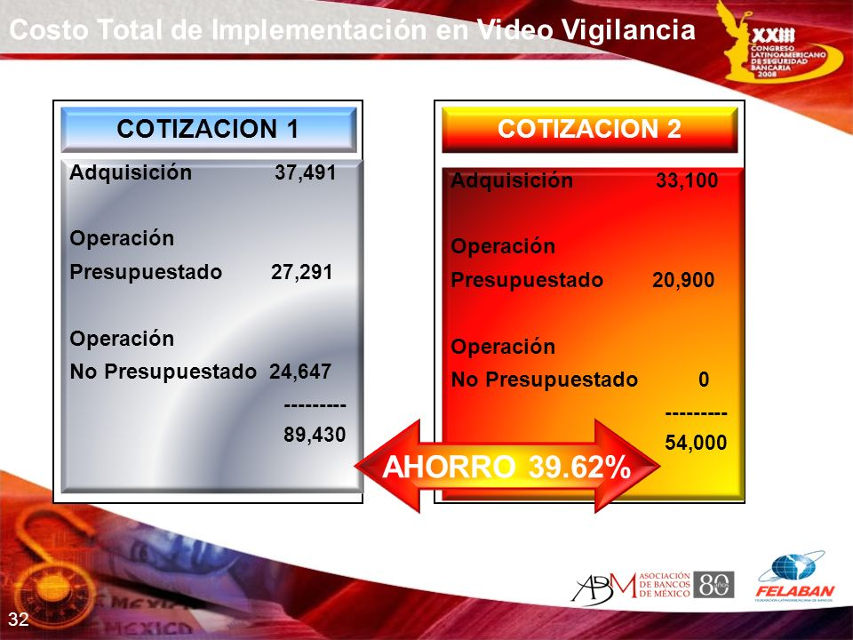 AHORRO 39.62% Costo Total de Implementación en Video Vigilancia
