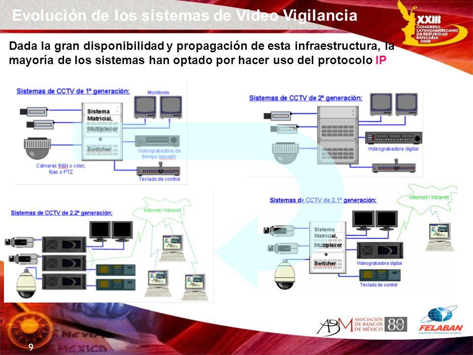 Evolución de los sistemas de Video Vigilancia