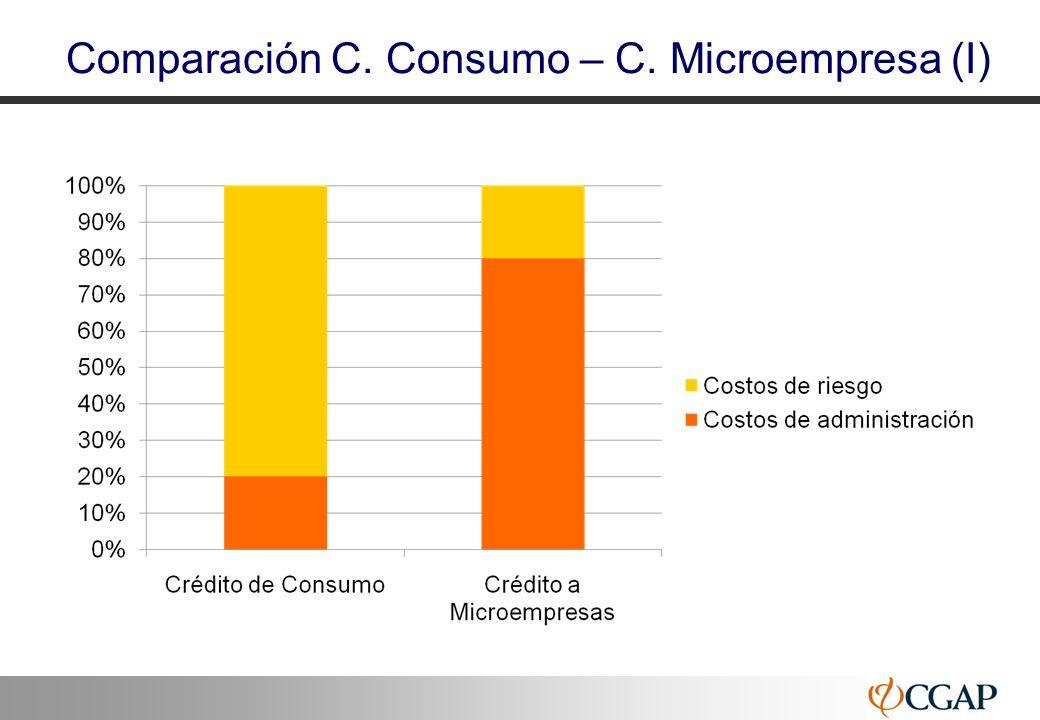 Comparación C. Consumo – C. Microempresa (I)