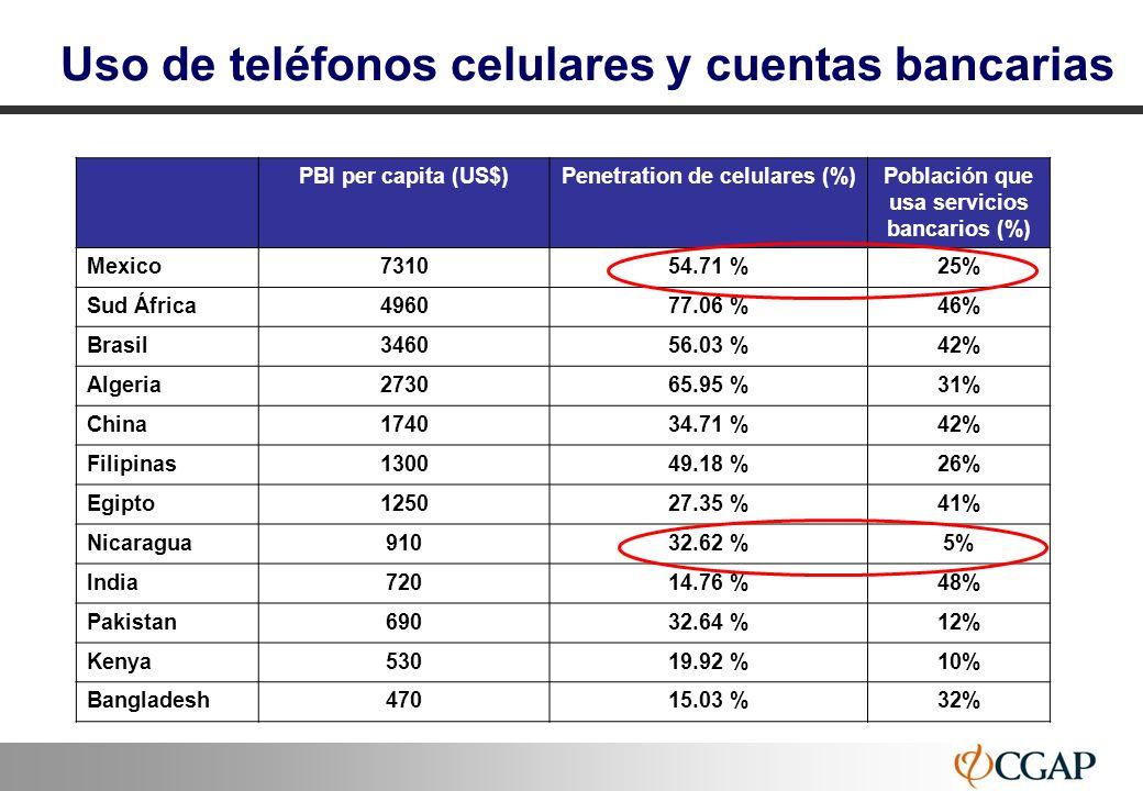 Uso de teléfonos celulares y cuentas bancarias