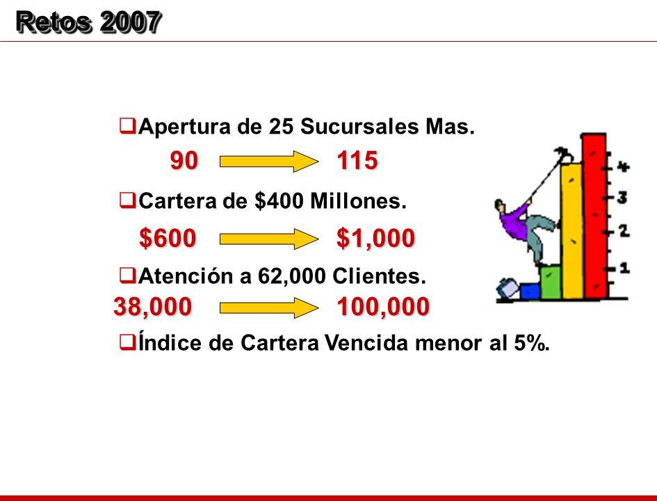 Retos 2007 Apertura de 25 Sucursales Mas. Cartera de $400 Millones. Atención a 62,000 Clientes. Índice de Cartera Vencida menor al 5%.