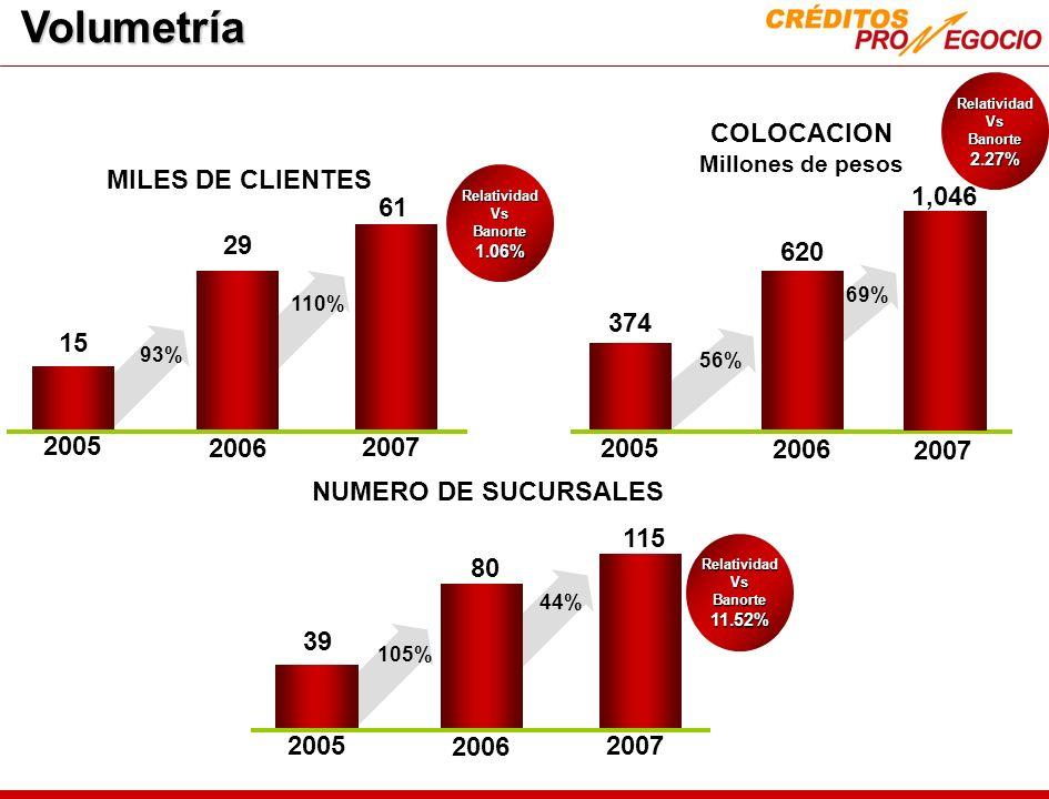 Volumetría COLOCACION MILES DE CLIENTES 1,046 61 29 620 374 15 2005