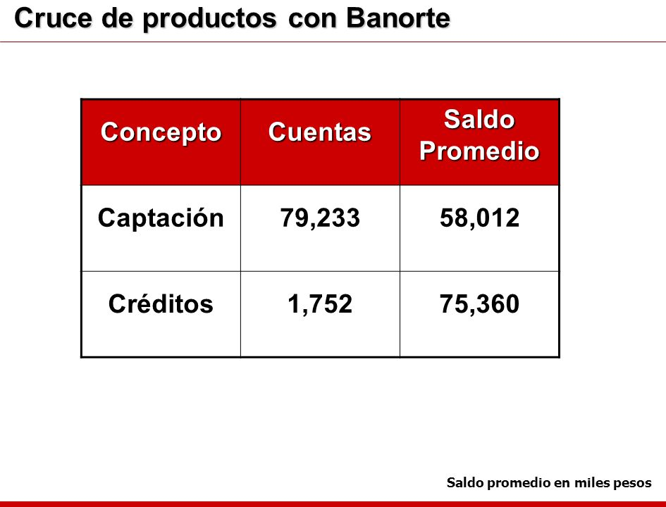 Cruce de productos con Banorte