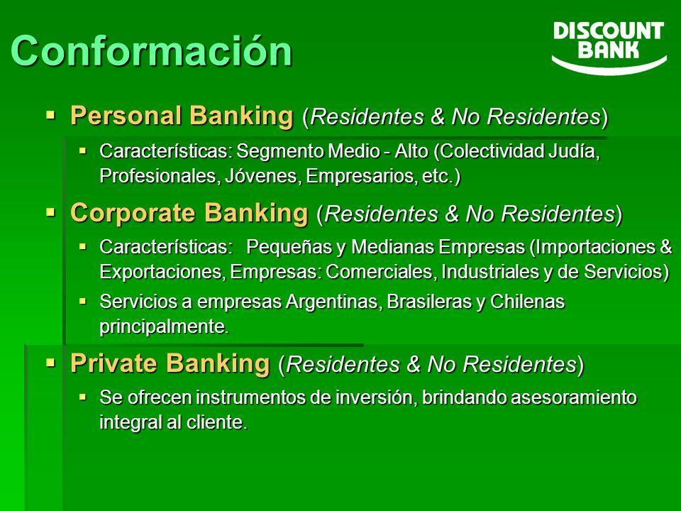 Conformación Personal Banking (Residentes & No Residentes)