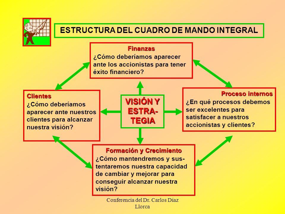 ESTRUCTURA DEL CUADRO DE MANDO INTEGRAL Formación y Crecimiento