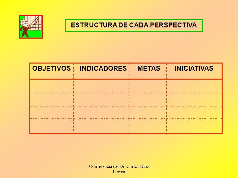 ESTRUCTURA DE CADA PERSPECTIVA