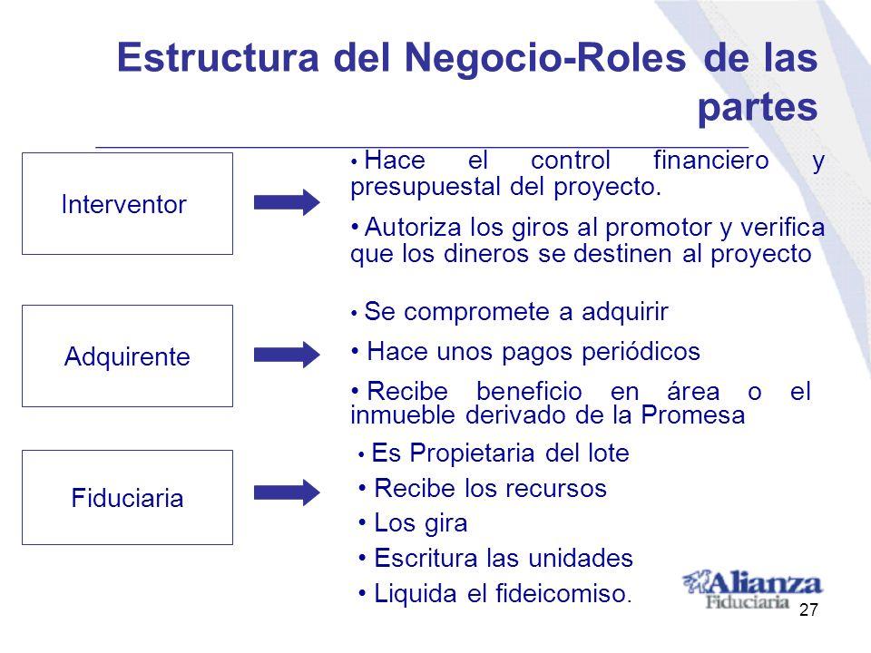 Estructura del Negocio-Roles de las partes