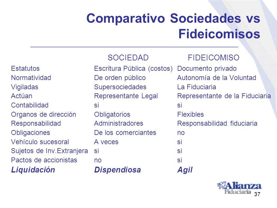 Comparativo Sociedades vs Fideicomisos