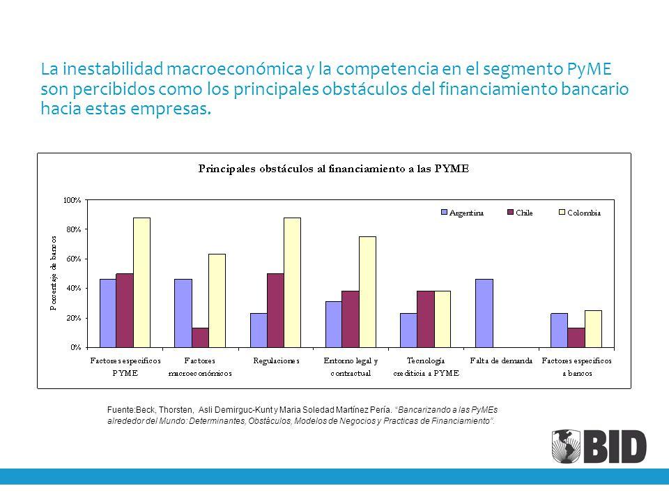 La inestabilidad macroeconómica y la competencia en el segmento PyME son percibidos como los principales obstáculos del financiamiento bancario hacia estas empresas.