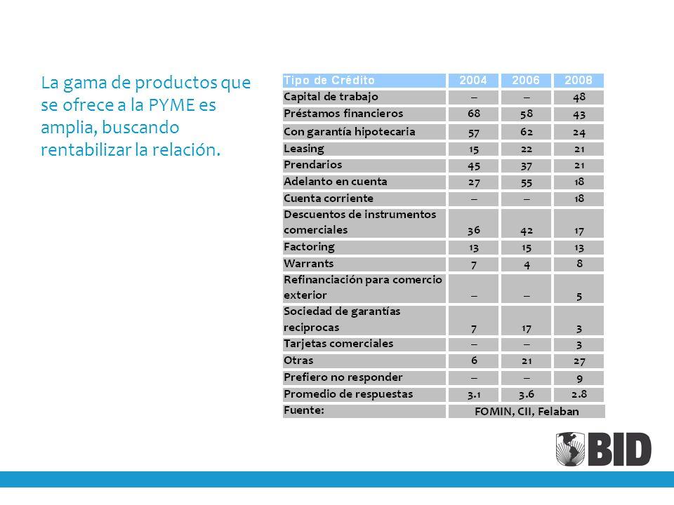 La gama de productos que se ofrece a la PYME es amplia, buscando rentabilizar la relación.