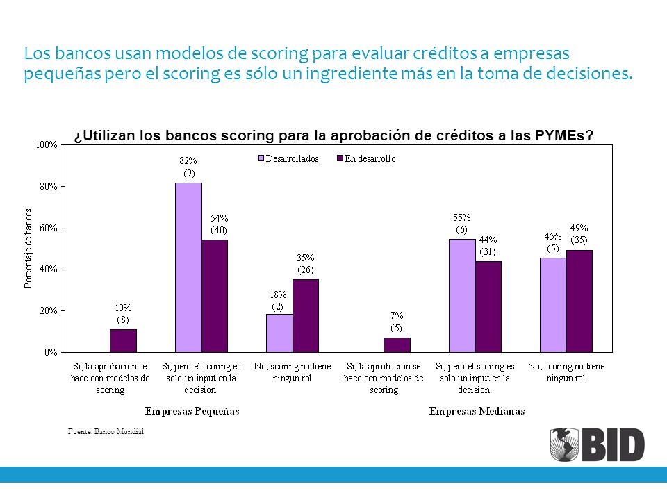 Los bancos usan modelos de scoring para evaluar créditos a empresas pequeñas pero el scoring es sólo un ingrediente más en la toma de decisiones.