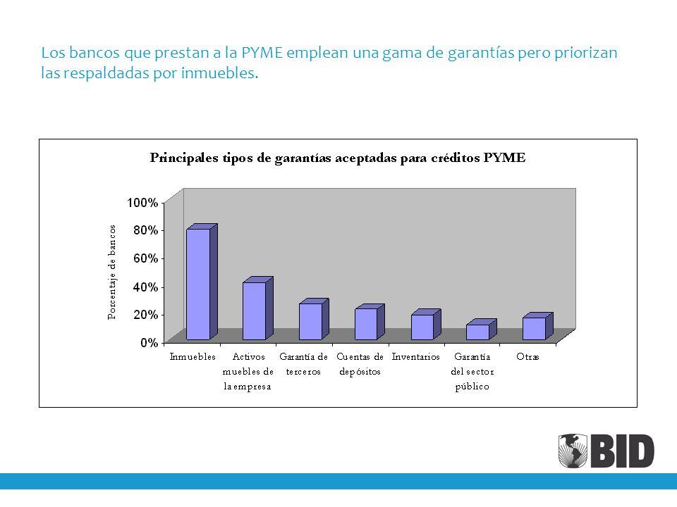 Los bancos que prestan a la PYME emplean una gama de garantías pero priorizan las respaldadas por inmuebles.