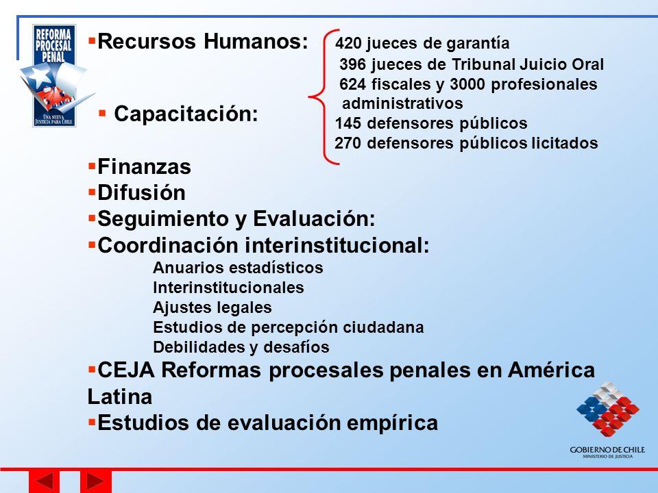 Recursos Humanos: 420 jueces de garantía