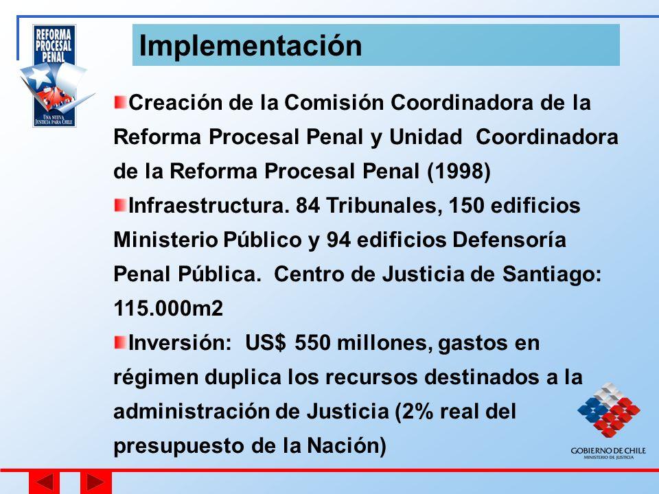 Implementación Creación de la Comisión Coordinadora de la Reforma Procesal Penal y Unidad Coordinadora de la Reforma Procesal Penal (1998)